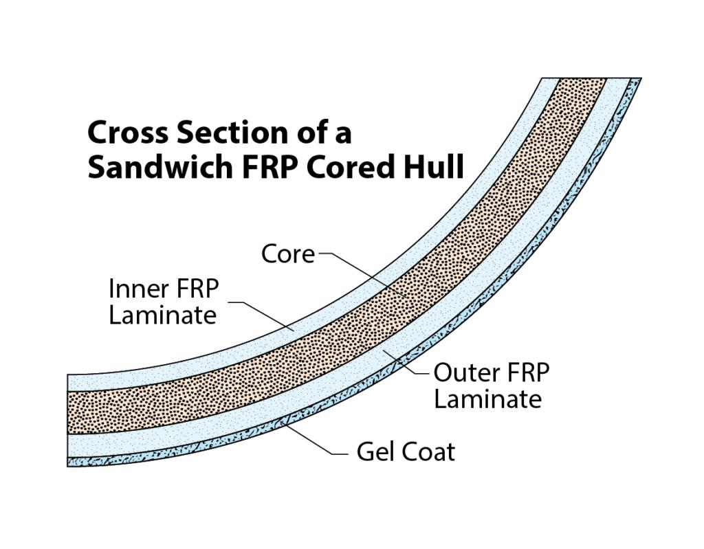 Sandwich FRP Core Hull